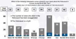 ADL_holocaust_survey2.PNG