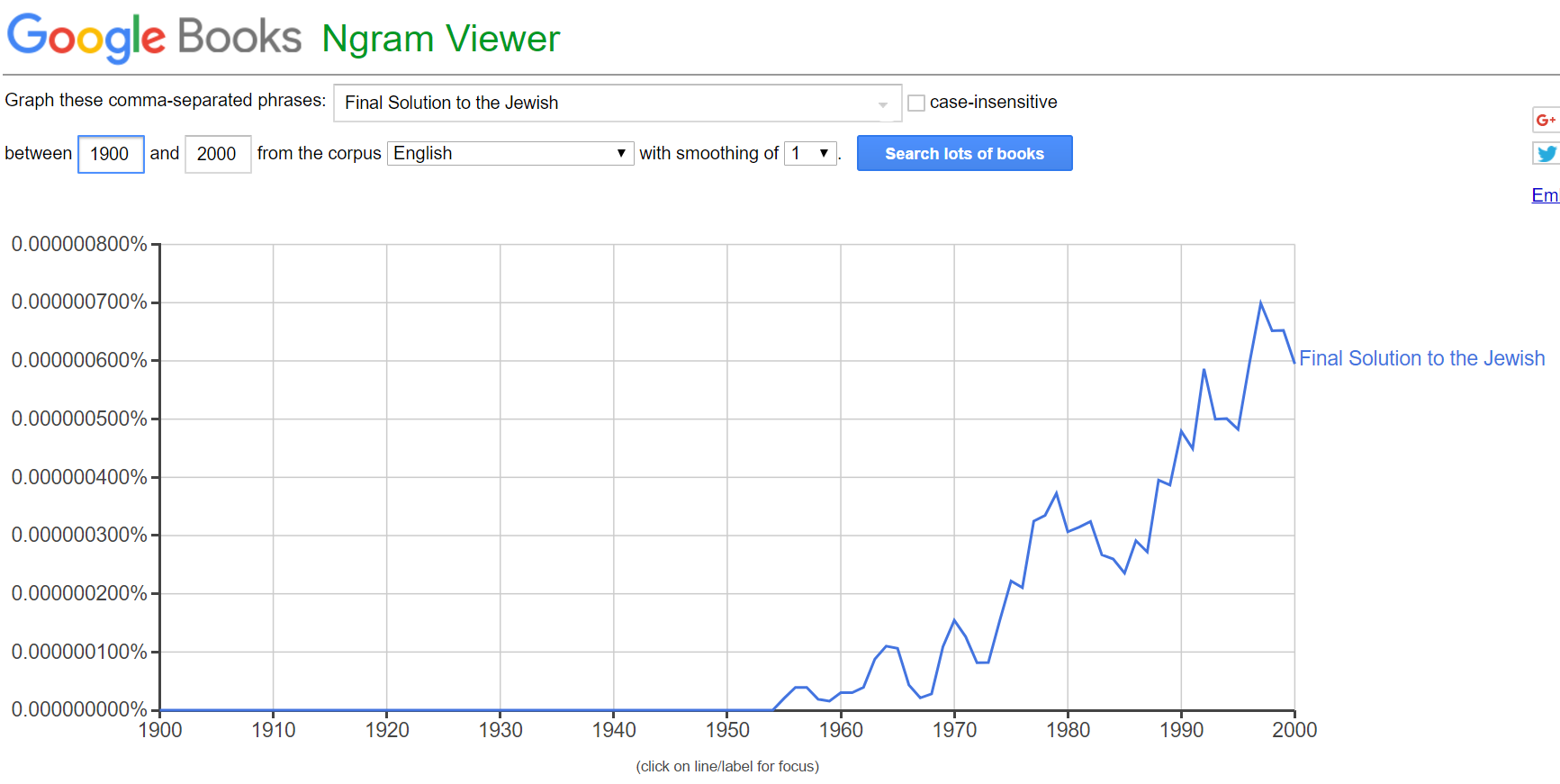 ngram Final English 2.png